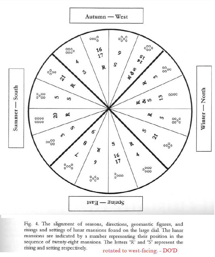 stars geomantic notae and lunar manssions correlated dial Savage Smith